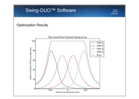 Swing-Duo™ Software